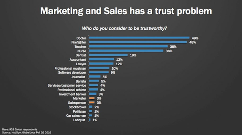 how to qualify leads